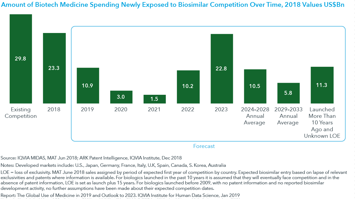 Chart 19: Amount of Biotech Medicine Spending Newly Exposed to Biosimilar Competition Over Time, 2018 Values US$Bn
