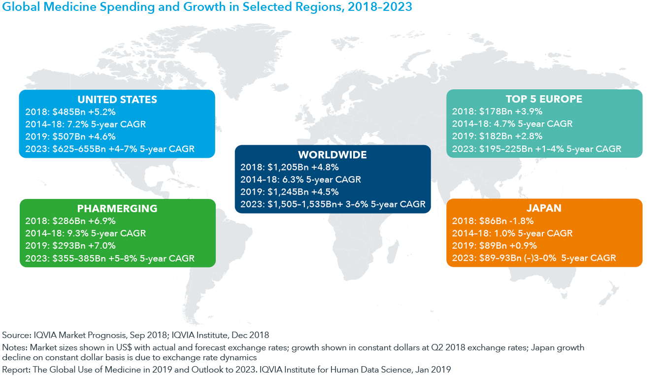 Chart 2: Global Medicine Spending and Growth in Selected Regions, 2018–2023