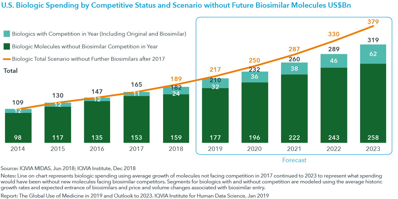 Chart 20: U.S. Biologic Spending by Competitive Status and Scenario without Future Biosimilar Molecules US$Bn