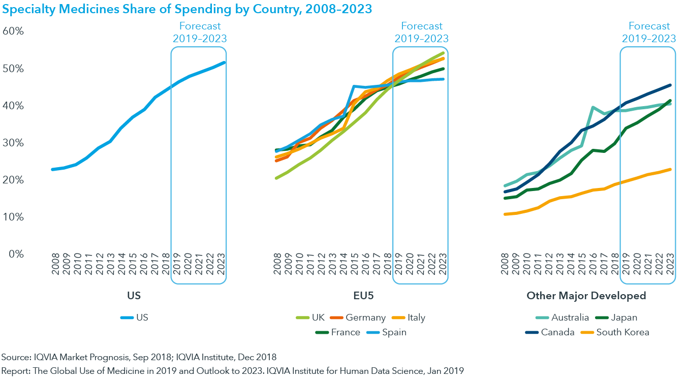 Chart 21: Specialty Medicines Share of Spending by Country, 2008–2023