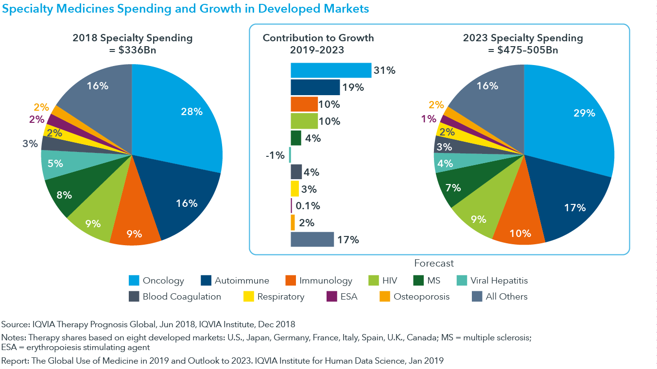 Chart 22: Specialty Medicines Spending and Growth in Developed Markets
