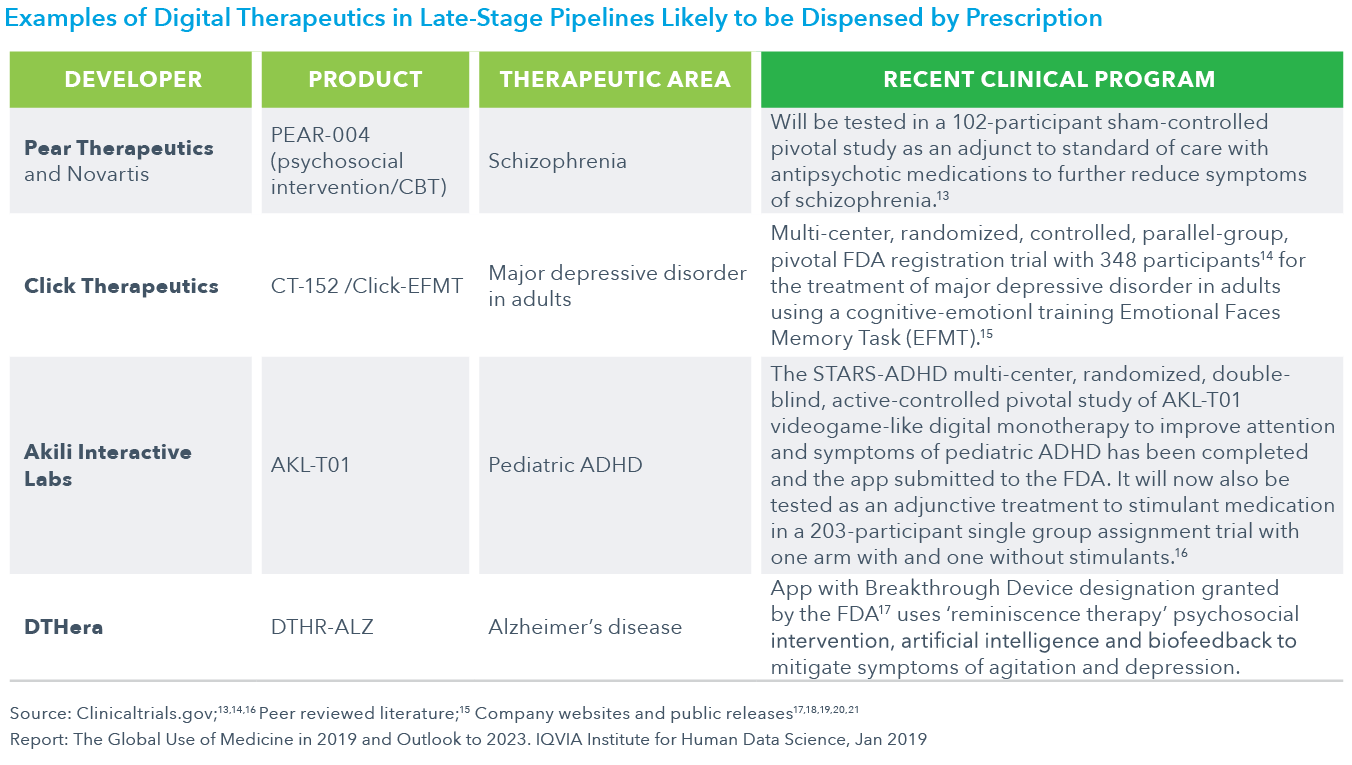 Chart 23: Examples of Digital Therapeutics in Late-Stage Pipelines Likely to be Dispensed by Prescription