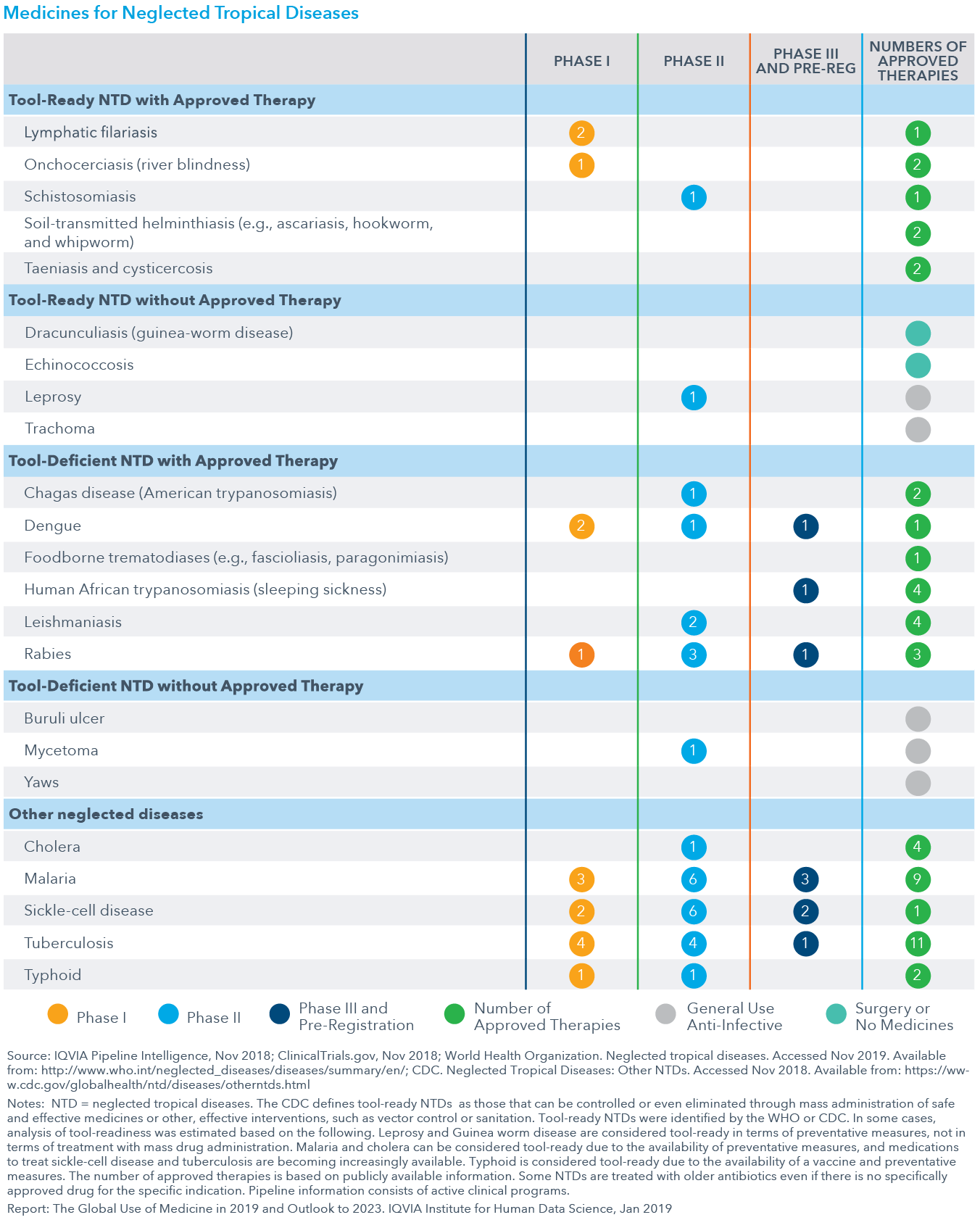 Chart 24: Medicines for Neglected Tropical Diseases