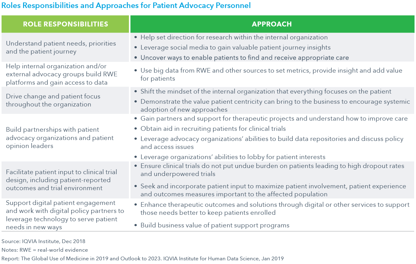 Chart 25: Roles Responsibilities and Approaches for Patient Advocacy Personnel