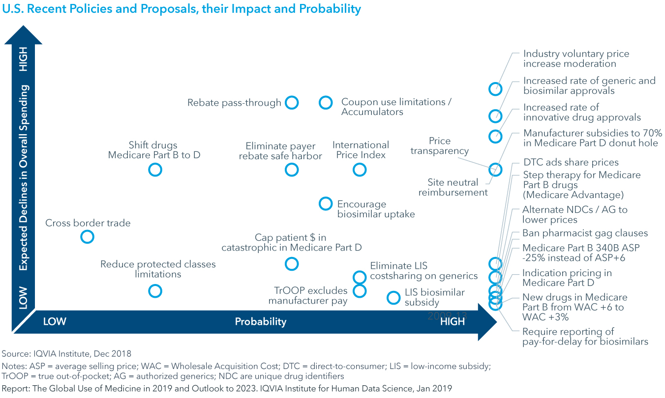 Chart 26: U.S. Recent Policies and Proposals, their Impact and Probability