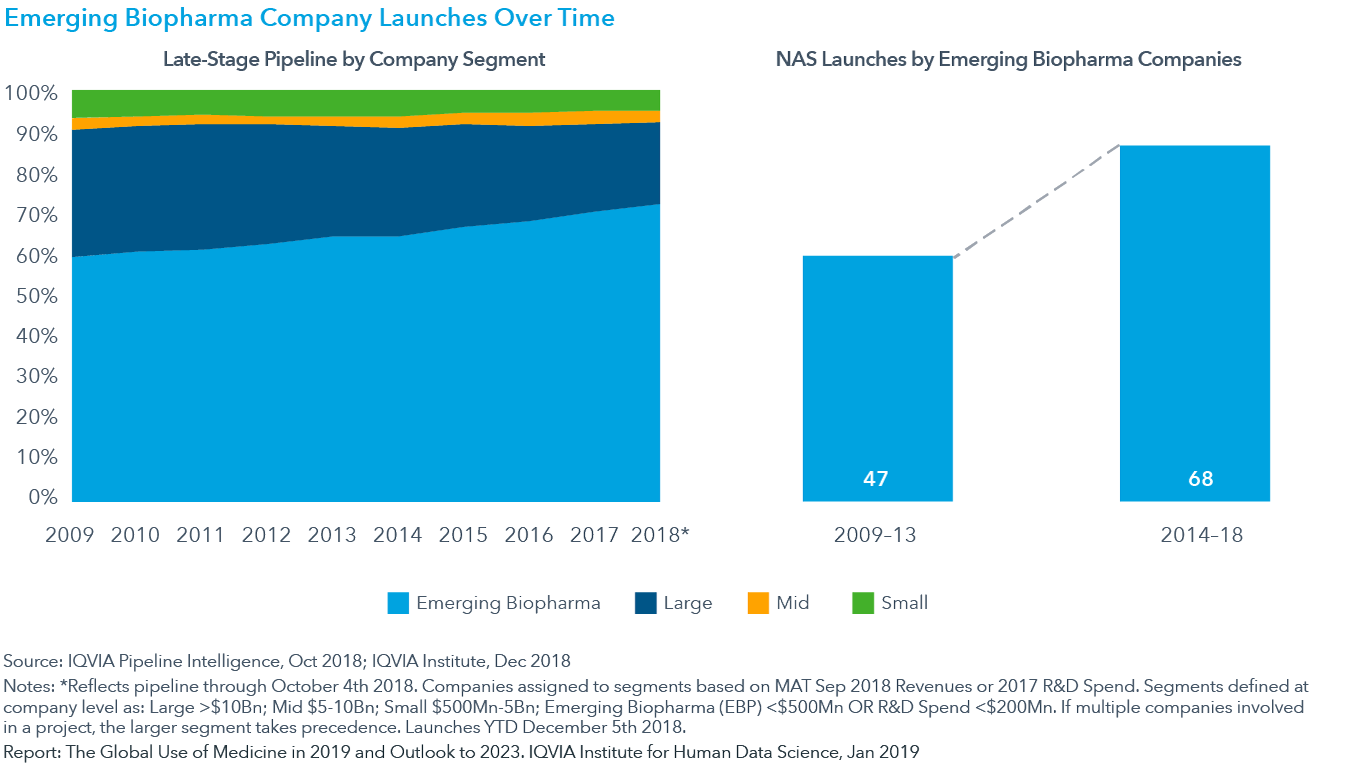 Chart 27: Emerging Biopharma Company Launches Over Time