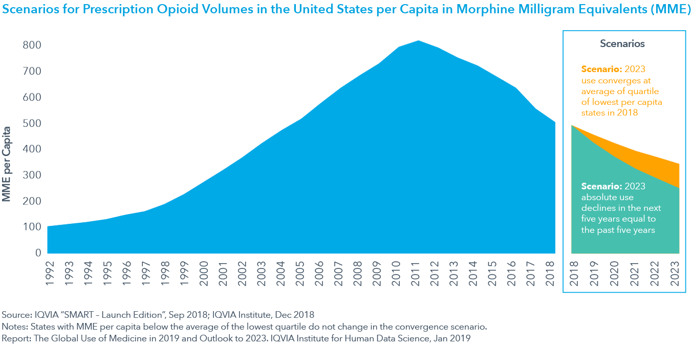 Chart 28: Scenarios for Prescription Opioid Volumes in the United States per Capita in Morphine Milligram Equivalents (MME)