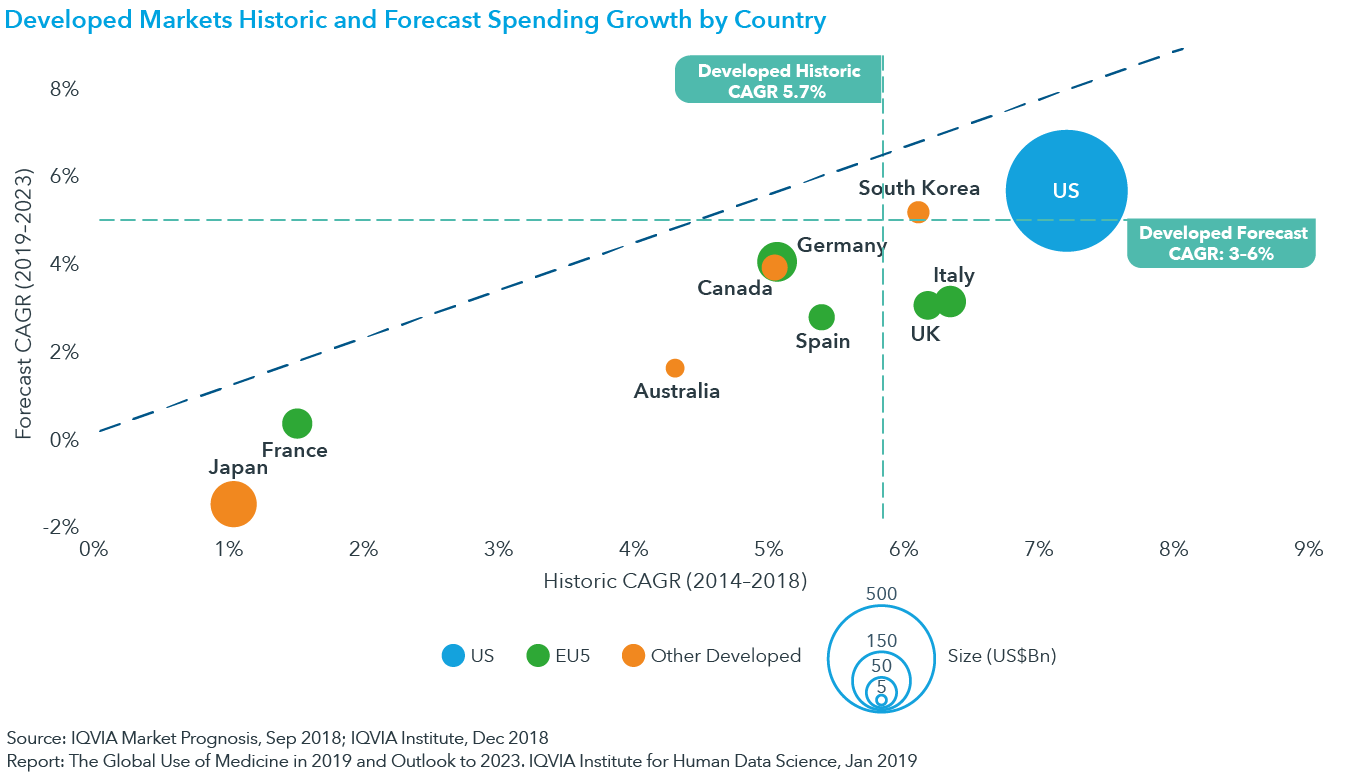Chat 3: Developed Markets Historic and Forecast Spending Growth by Country