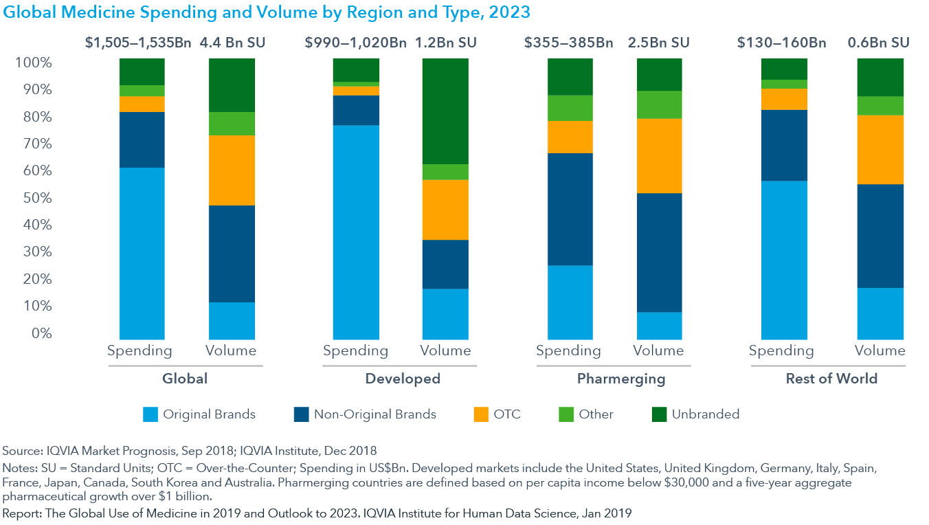 Chart 30: Global Medicine Spending and Volume by Region and Type, 2023