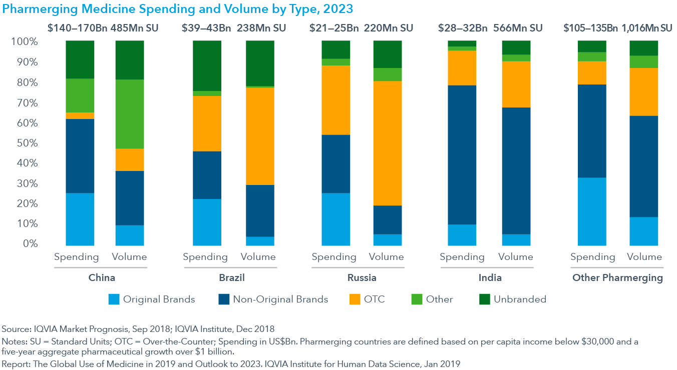 Chart 31: Pharmerging Medicine Spending and Volume by Type, 2023