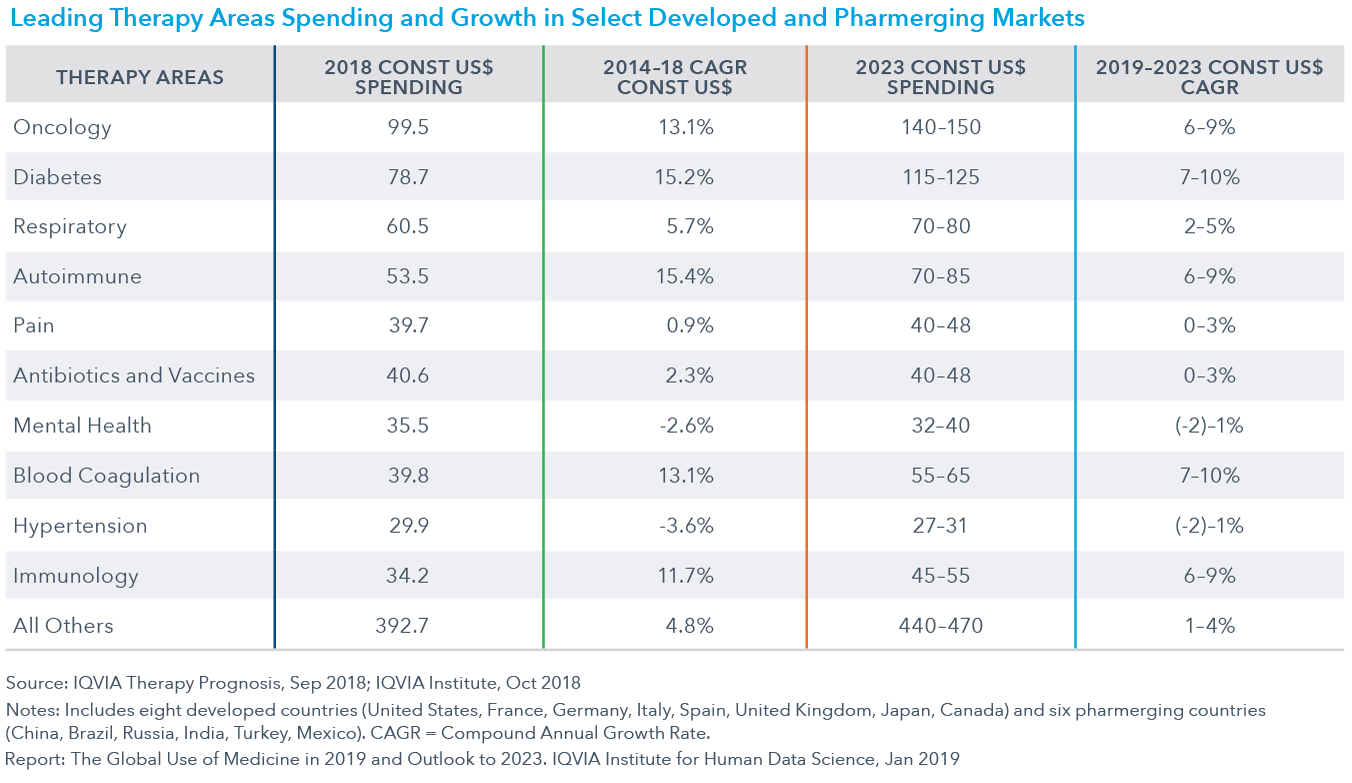Chart 32: Leading Therapy Areas Spending and Growth in Select Developed and Pharmerging Markets