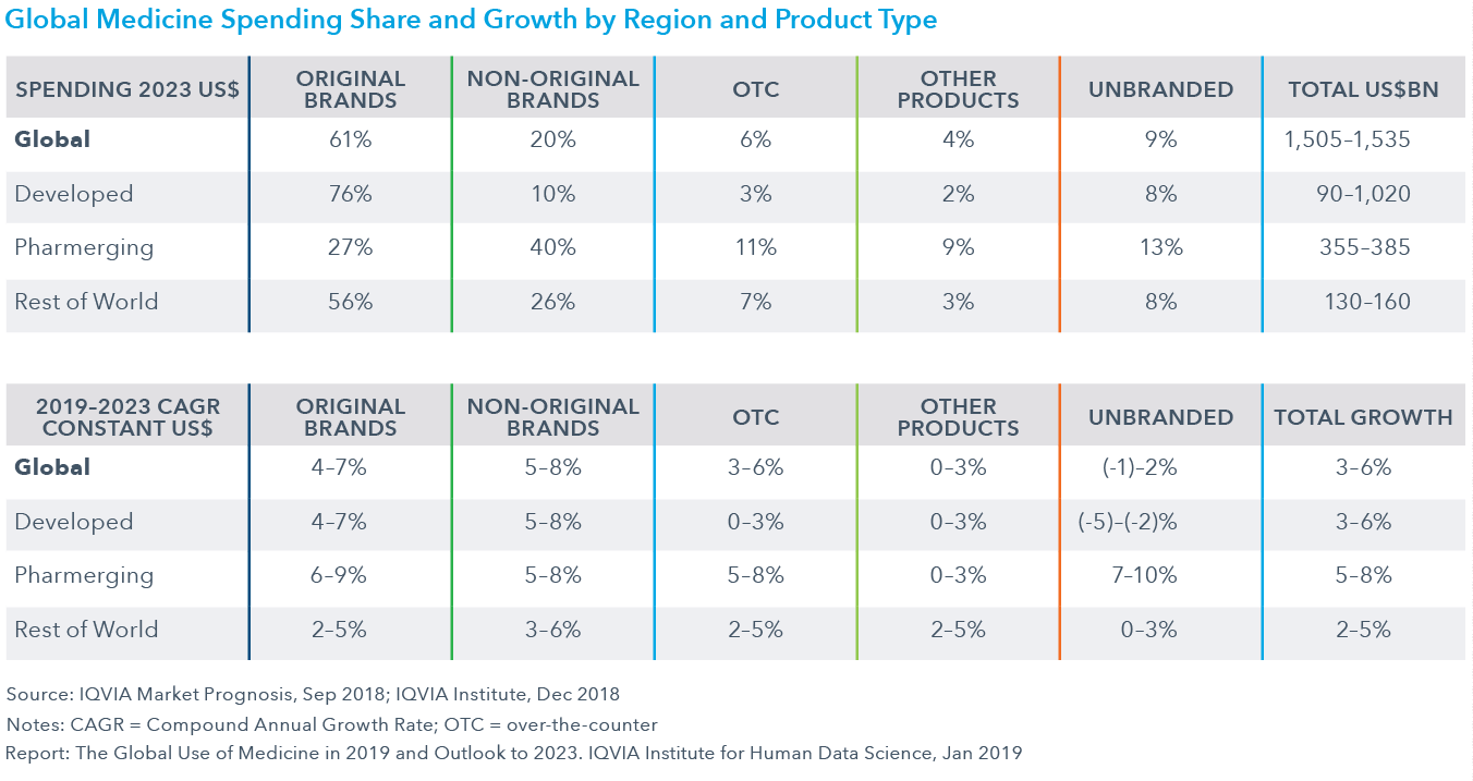 Chart 33: Global Medicine Spending Share and Growth by Region and Product Type