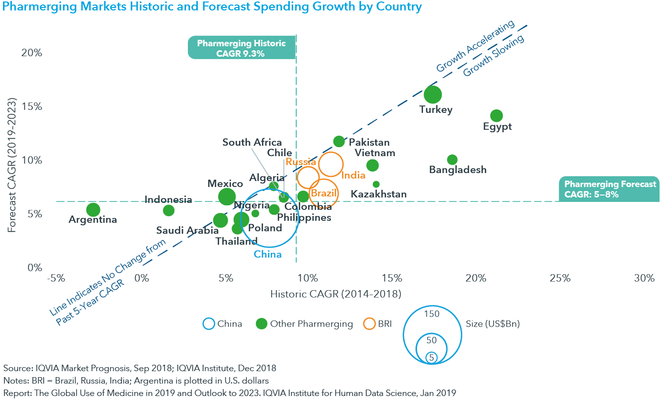 Chart 4: Pharmerging Markets Historic and Forecast Spending Growth by Country