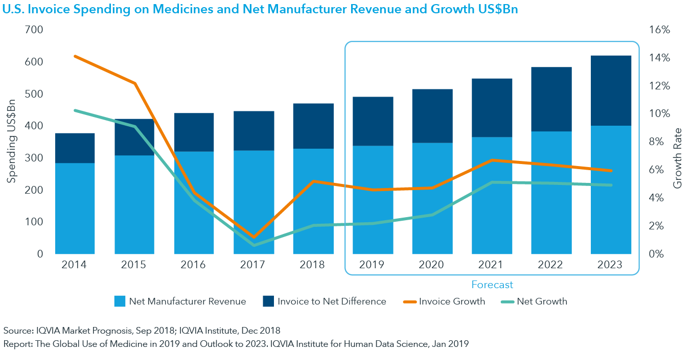 chart 5: U.S. Invoice Spending on Medicines and Net Manufacturer Revenue and Growth US$Bn