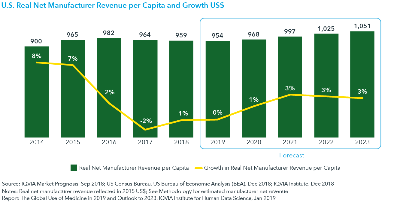 chart 6: U.S. Real Net Manufacturer Revenue per Capita and Growth US$