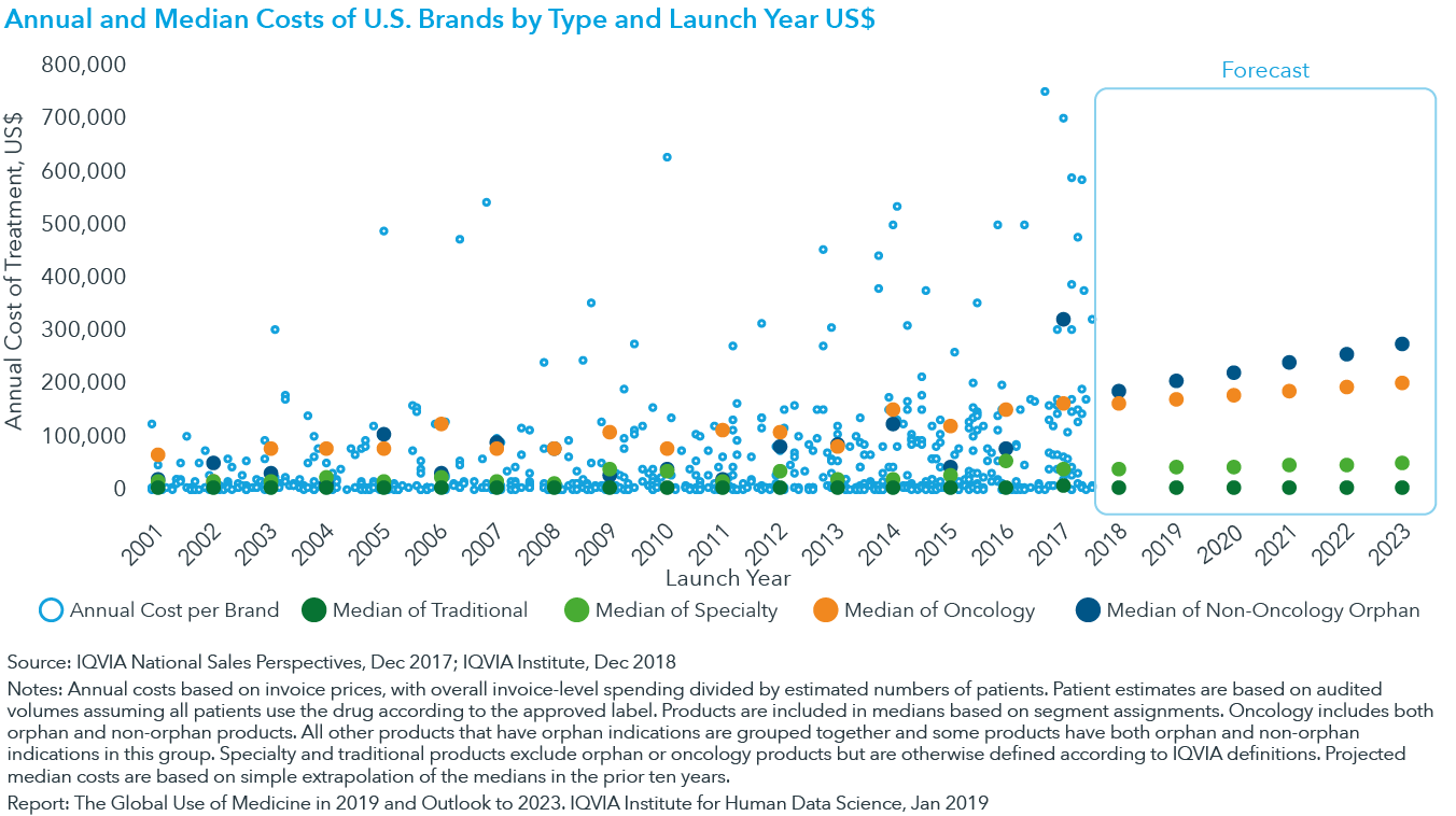 Chart 7: Annual and Median Costs of U.S. Brands by Type and Launch Year US$