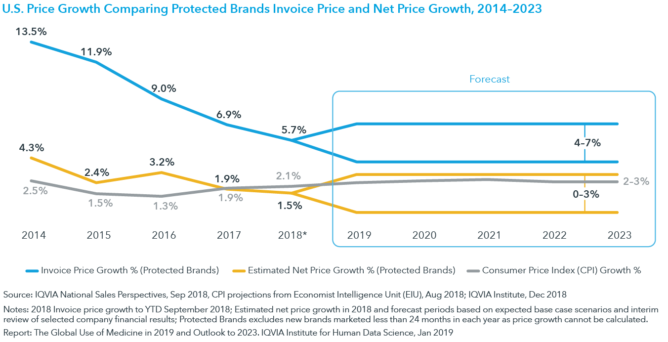 Chart 8: U.S. Price Growth Comparing Protected Brands Invoice Price and Net Price Growth, 2014–2023