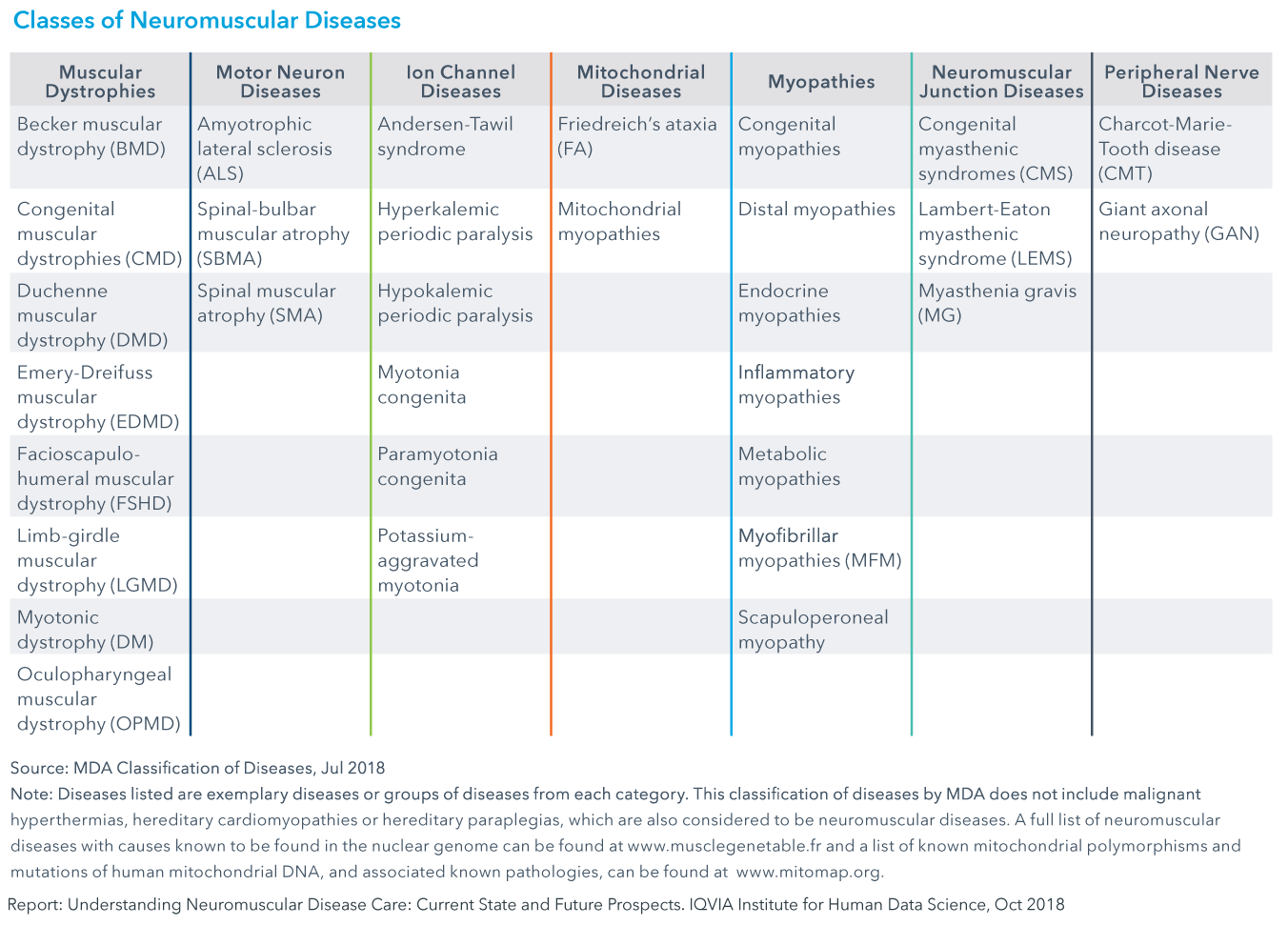 Chart 1: Classes of Neuromuscular Diseases