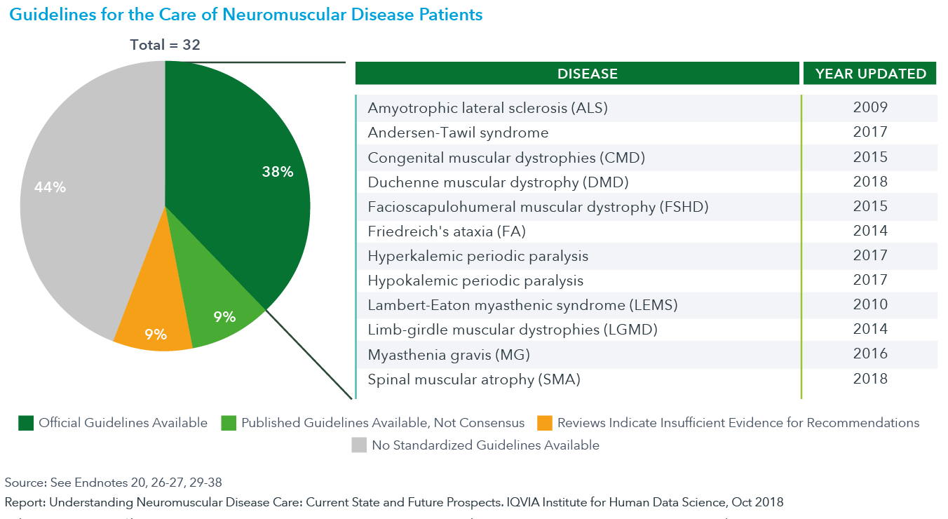 Chart 10: Guidelines for the Care of Neuromuscular Disease Patients