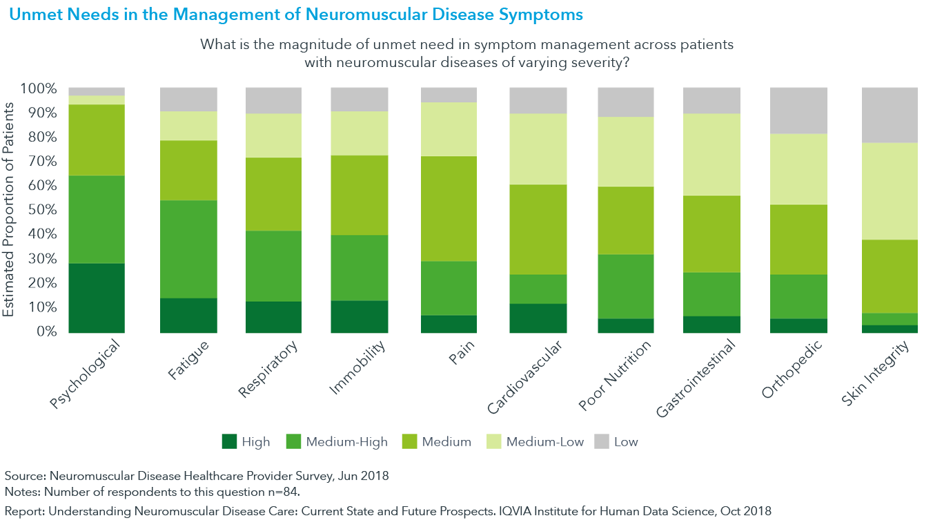 Chart 11: Unmet Needs in the Management of Neuromuscular Disease Symptoms