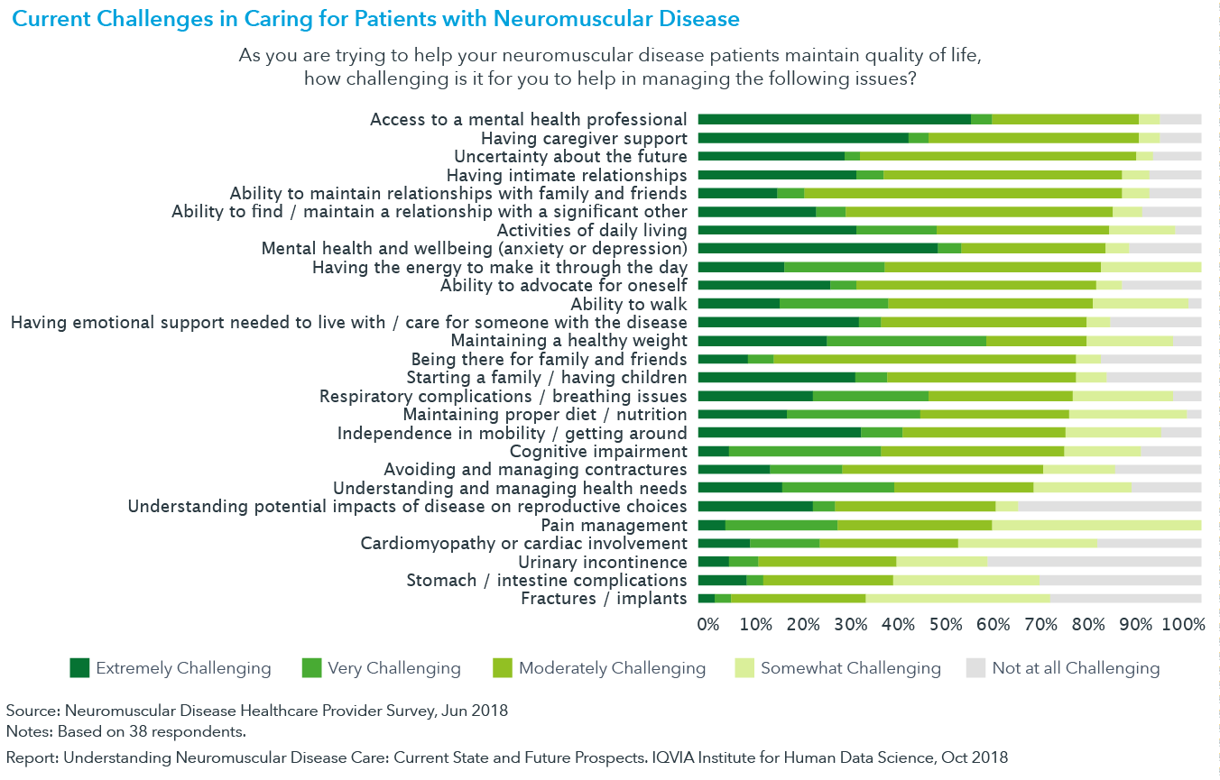 Chart 12: Current Challenges in Caring for Patients with Neuromuscular Disease