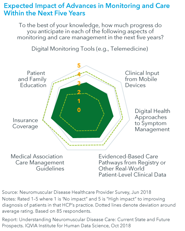 Chart 13: Expected Impact of Advances in Monitoring and Care Within the Next Five Years