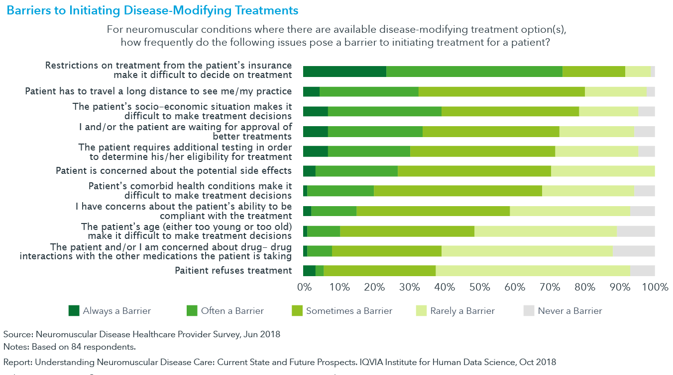Chart 14: Barriers to Initiating Disease-Modifying Treatments