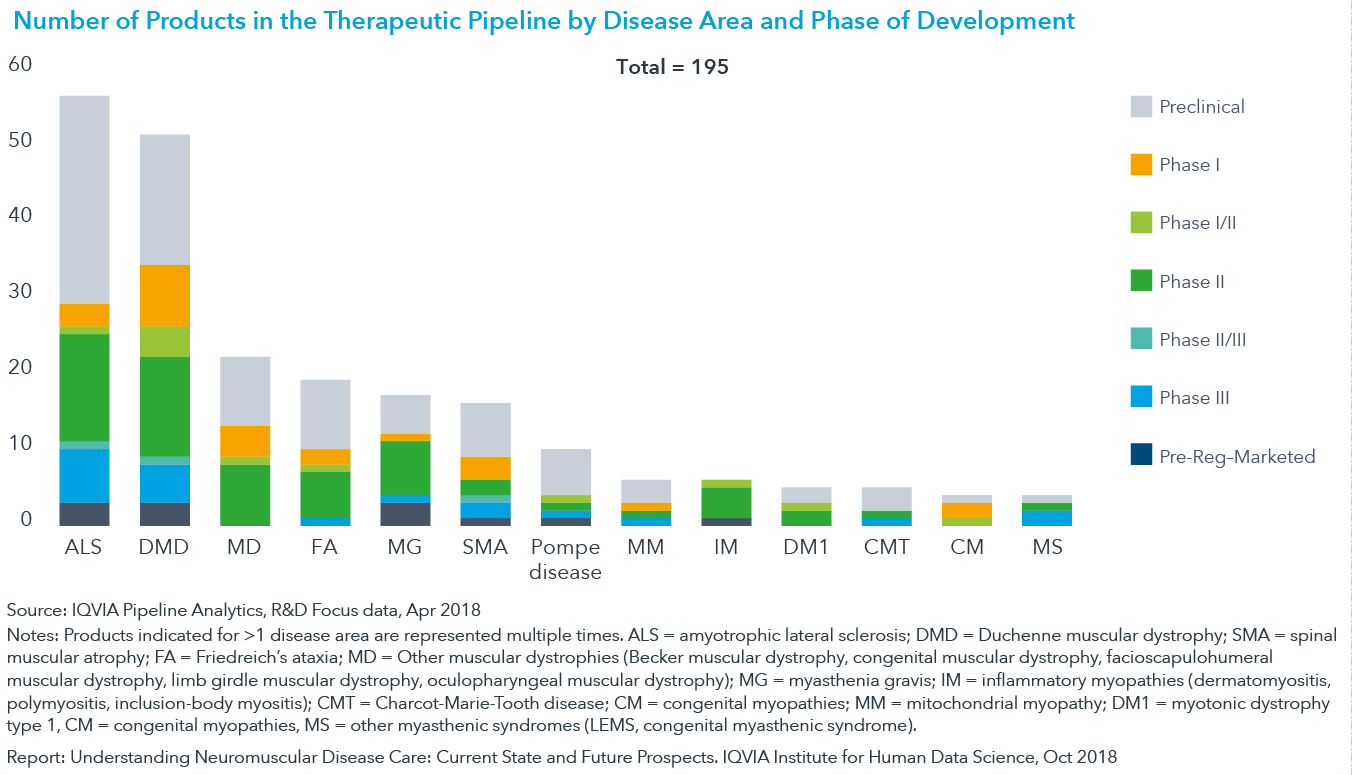 Chart 15: Number of Products in the Therapeutic Pipeline by Disease Area and Phase of Development