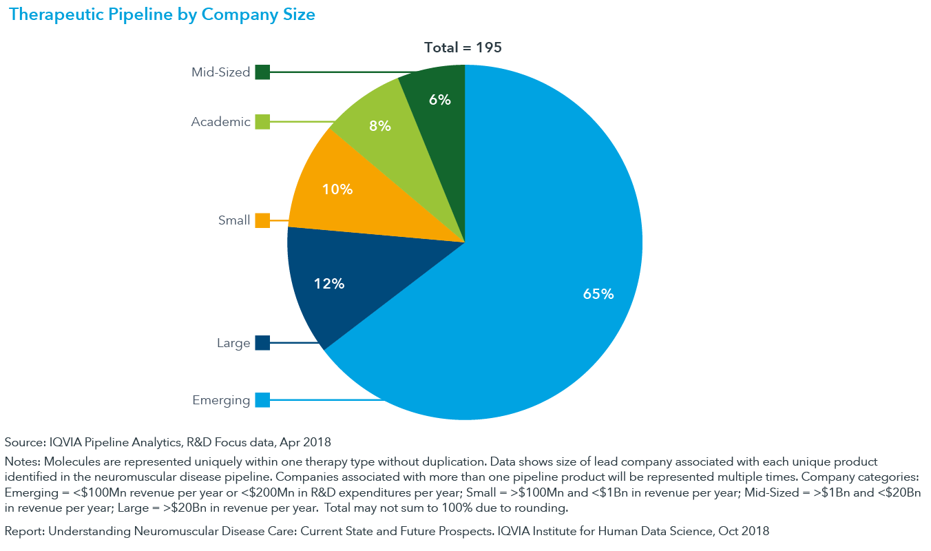 Chart 17: Therapeutic Pipeline by Company Size
