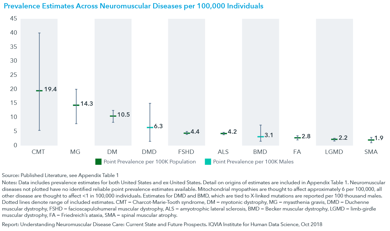 Chart 2: Prevalence Estimates Across Neuromuscular Diseases per 100,000 Individuals