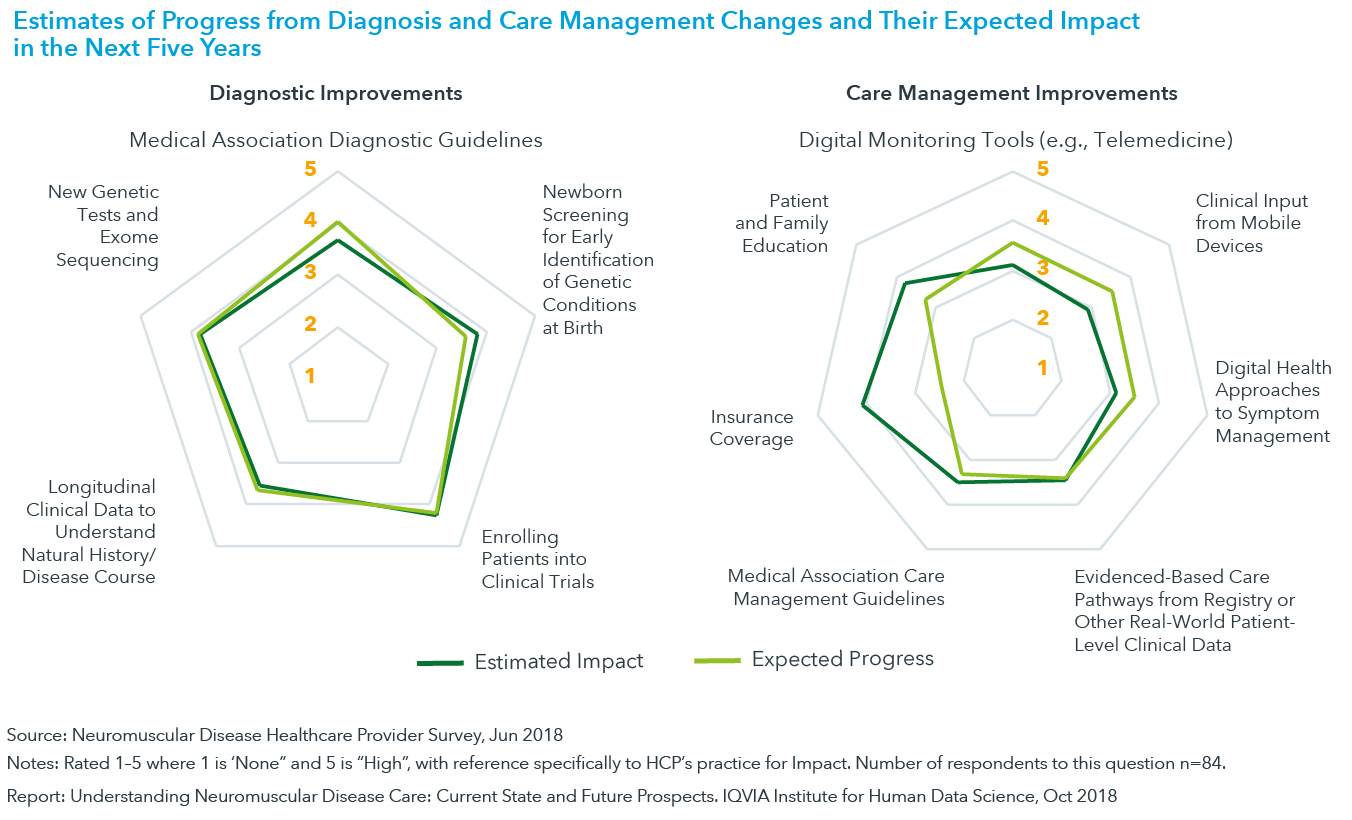 Chart 20: Estimates of Progress from Diagnosis and Care Management Changes and Their Expected Impact in the Next Five Years