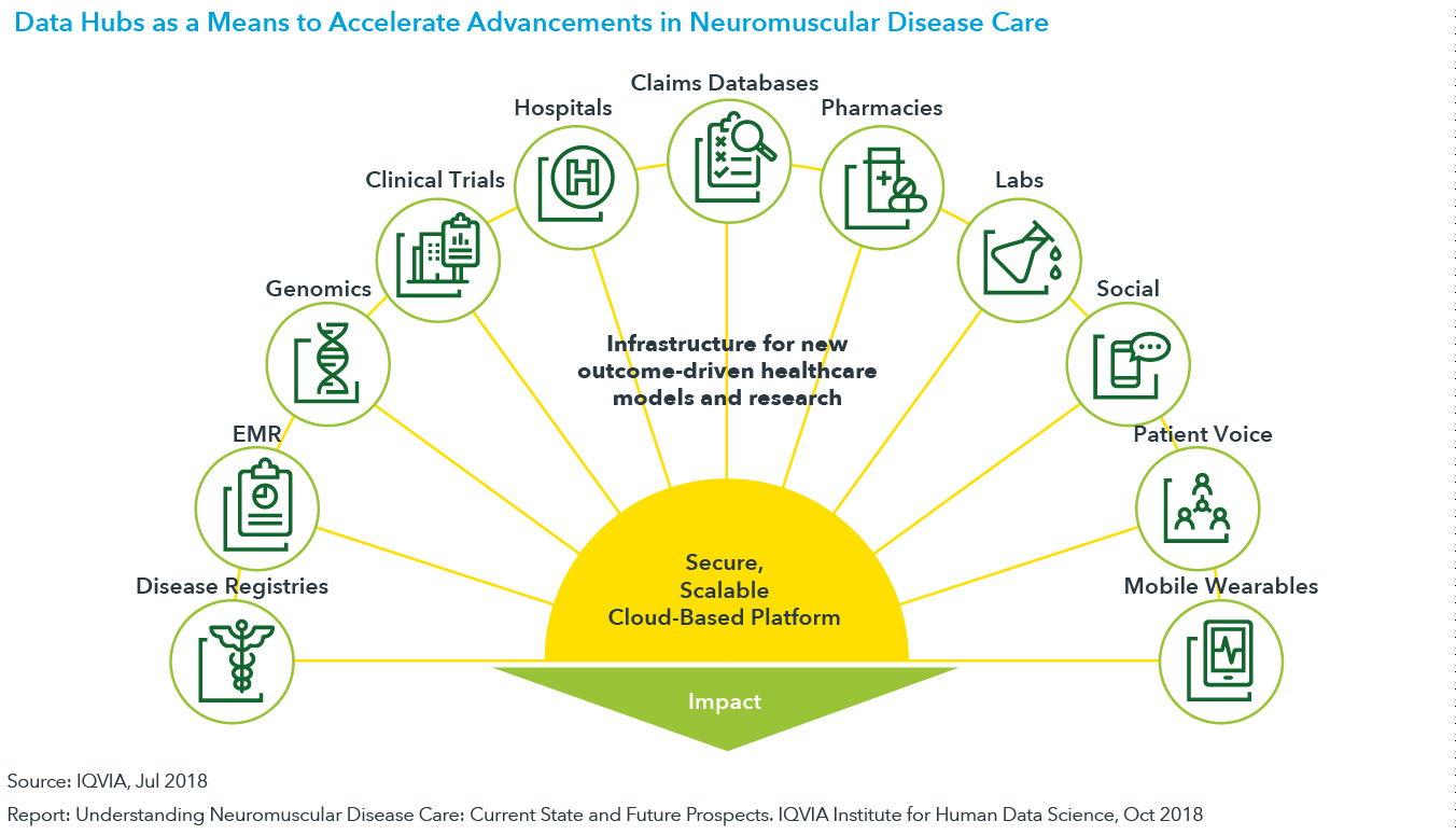 Chart 21: Data Hubs as a Means to Accelerate Advancements in Neuromuscular Disease Care