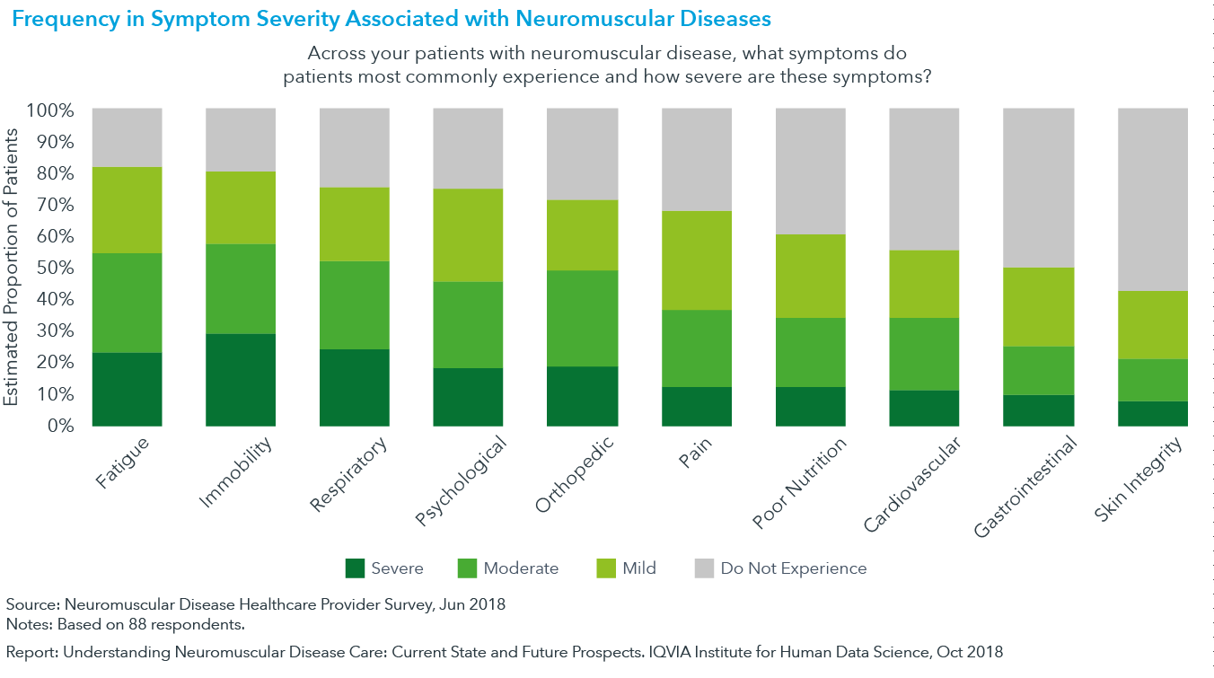 Chart 3: Frequency in Symptom Severity Associated with Neuromuscular Diseases