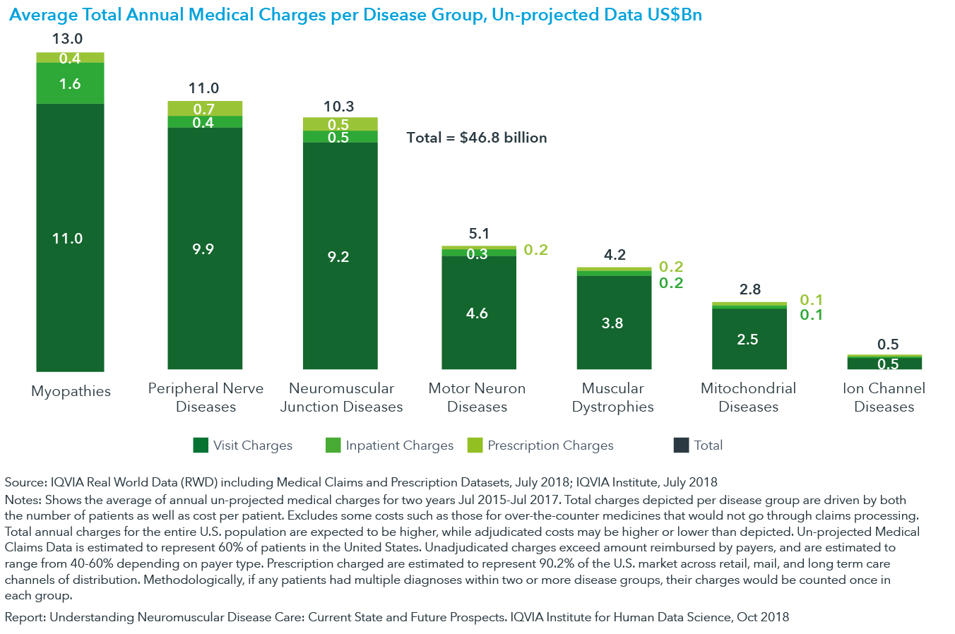 Chart 4: Average Total Annual Medical Charges per Disease Group, Un-projected Data US$Bn