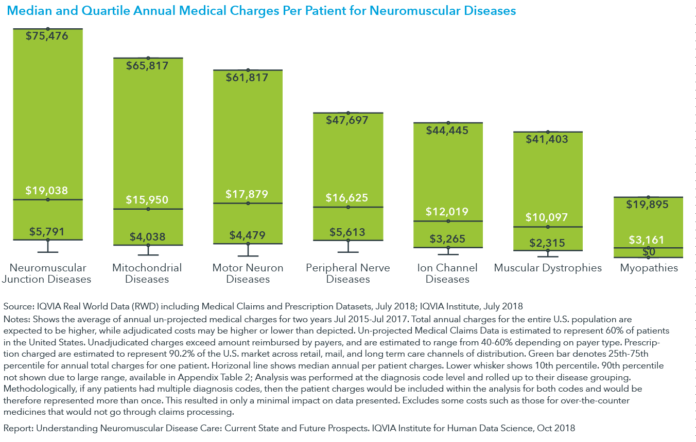 Chart 6: Median and Quartile Annual Medical Charges Per Patient for Neuromuscular Diseases