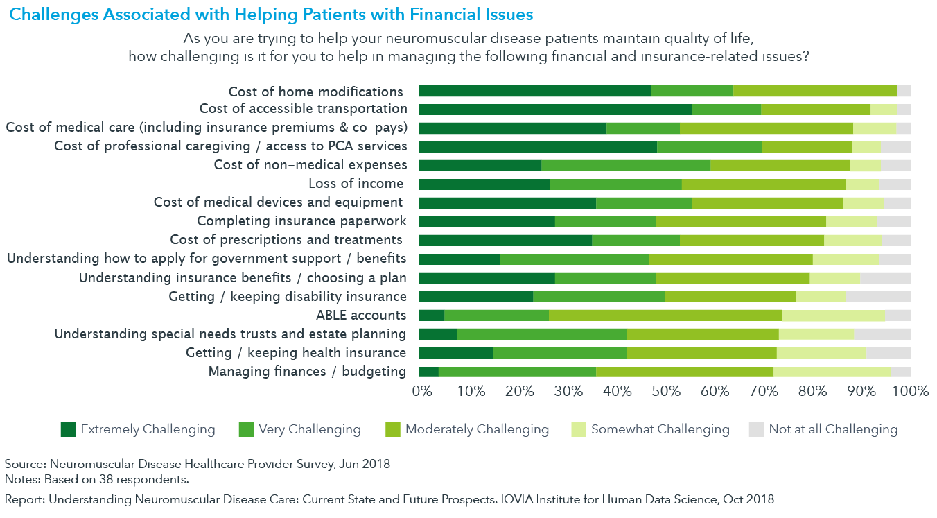 Chart 7: Challenges Associated with Helping Patients with Financial Issues
