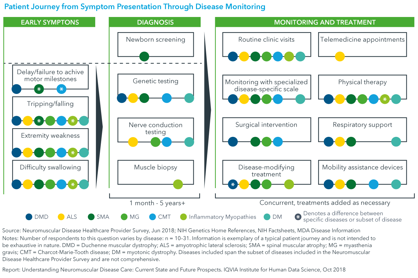 Chart 8: Patient Journey from Symptom Presentation Through Disease Monitoring
