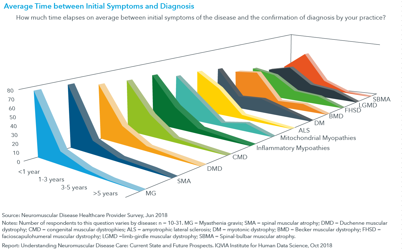 Chart 9: Average Time between Initial Symptoms and Diagnosis
