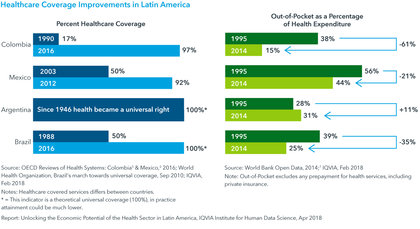 Chart 1: Healthcare Coverage Improvements in Latin America