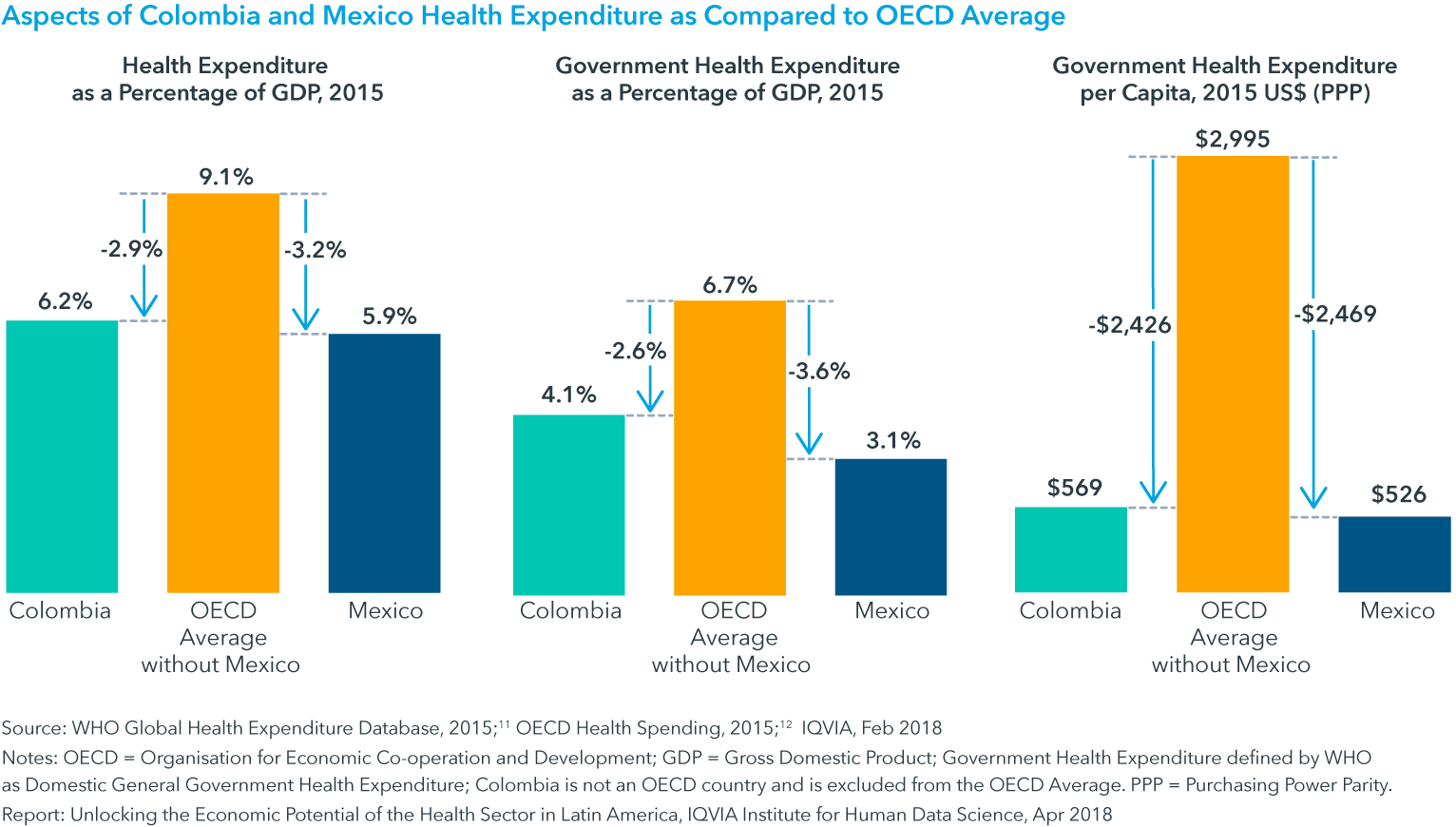 Chart 2: Aspects of Colombia and Mexico Health Expenditure as Compared to OECD Average