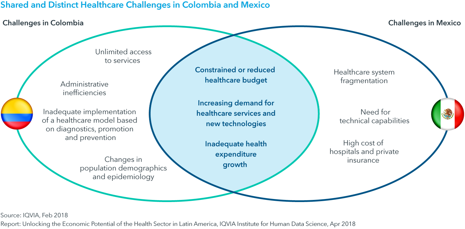 Chart 3: Shared and Distinct Healthcare Challenges in Colombia and Mexico