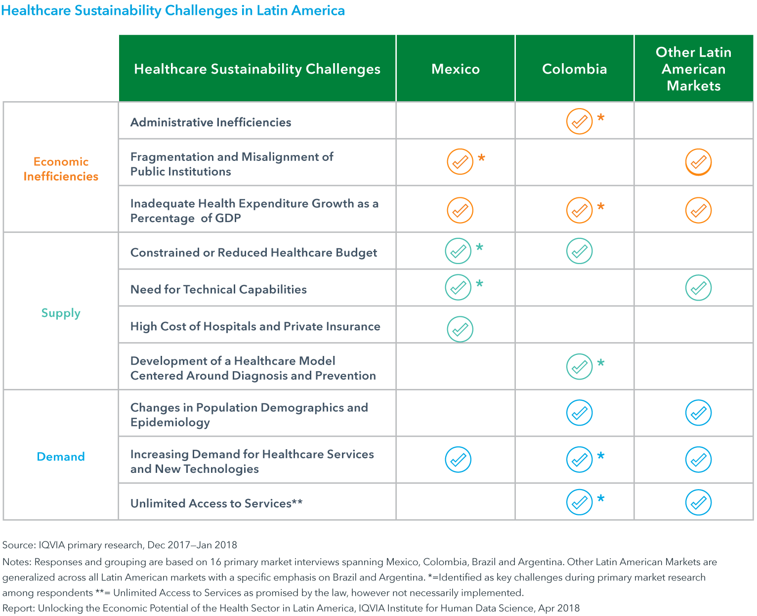 Chart 4: Healthcare Sustainability Challenges in Latin America