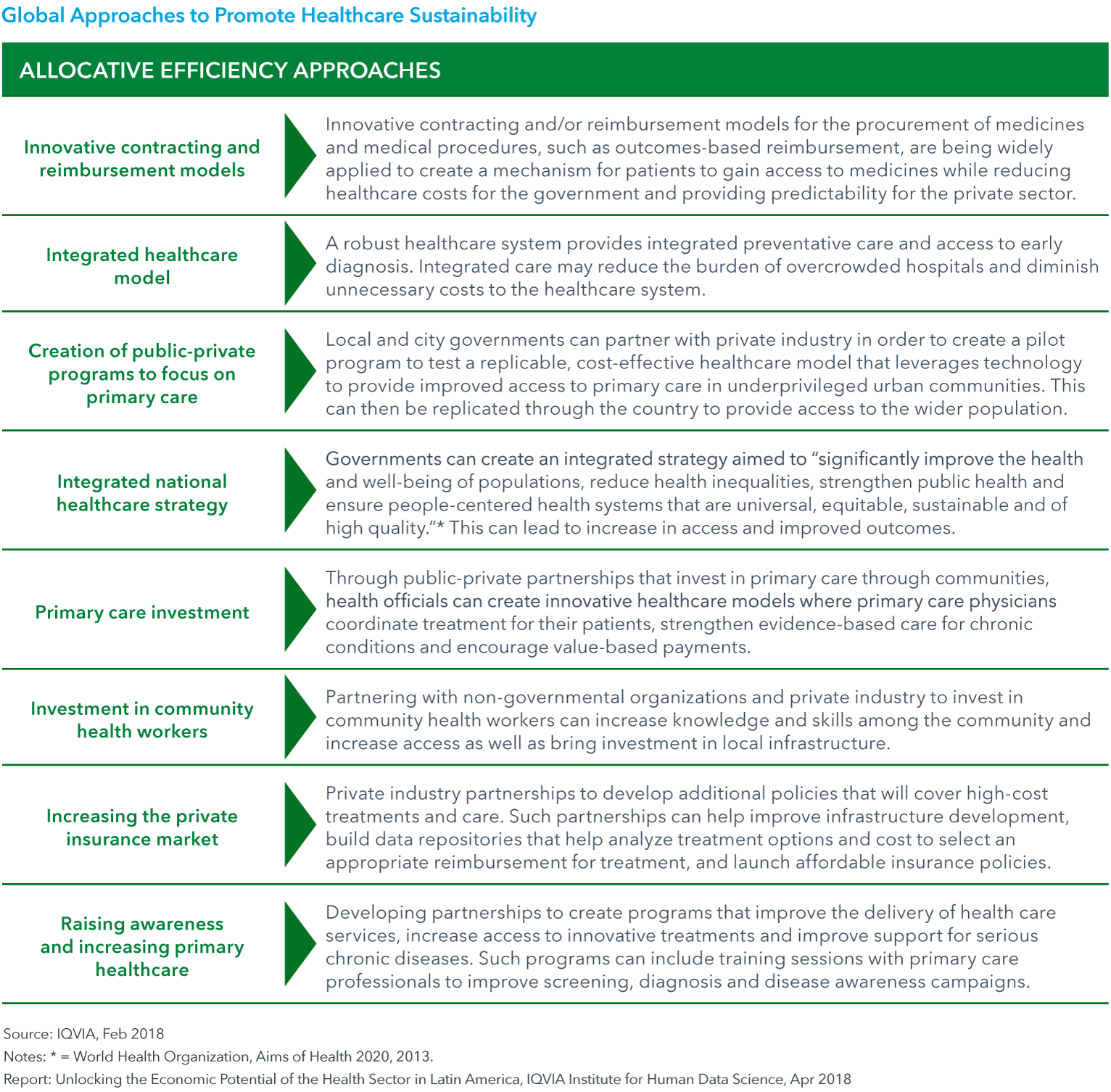 Chart 5a: Global Approaches to Promote Healthcare Sustainability