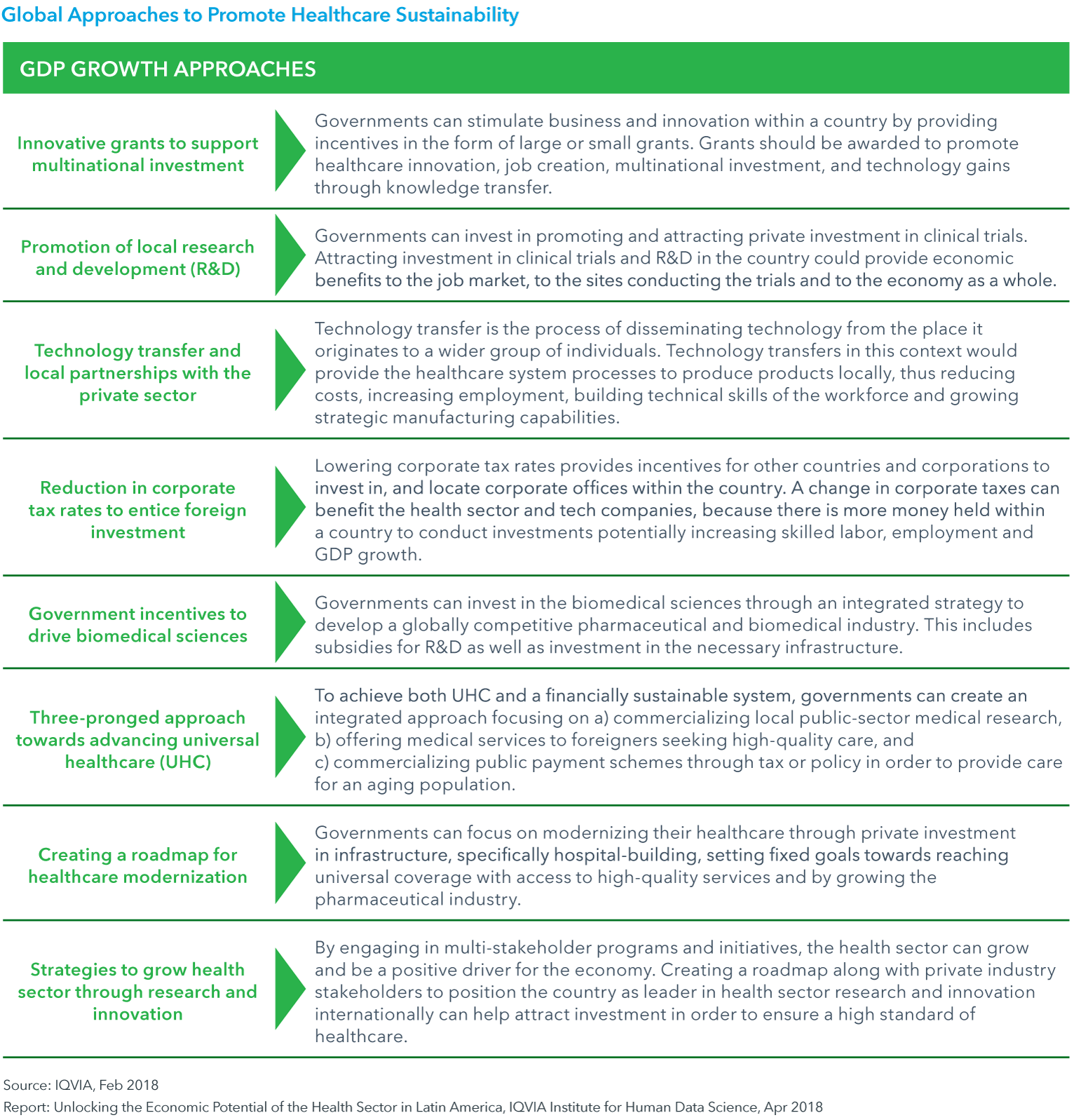 Chart 5b: Global Approaches to Promote Healthcare Sustainability continued