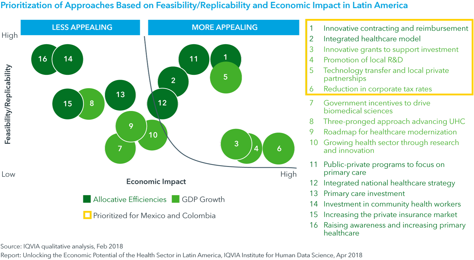 Chart 6: Prioritization of Approaches Based on Feasibility/Replicability and Economic Impact in Latin America