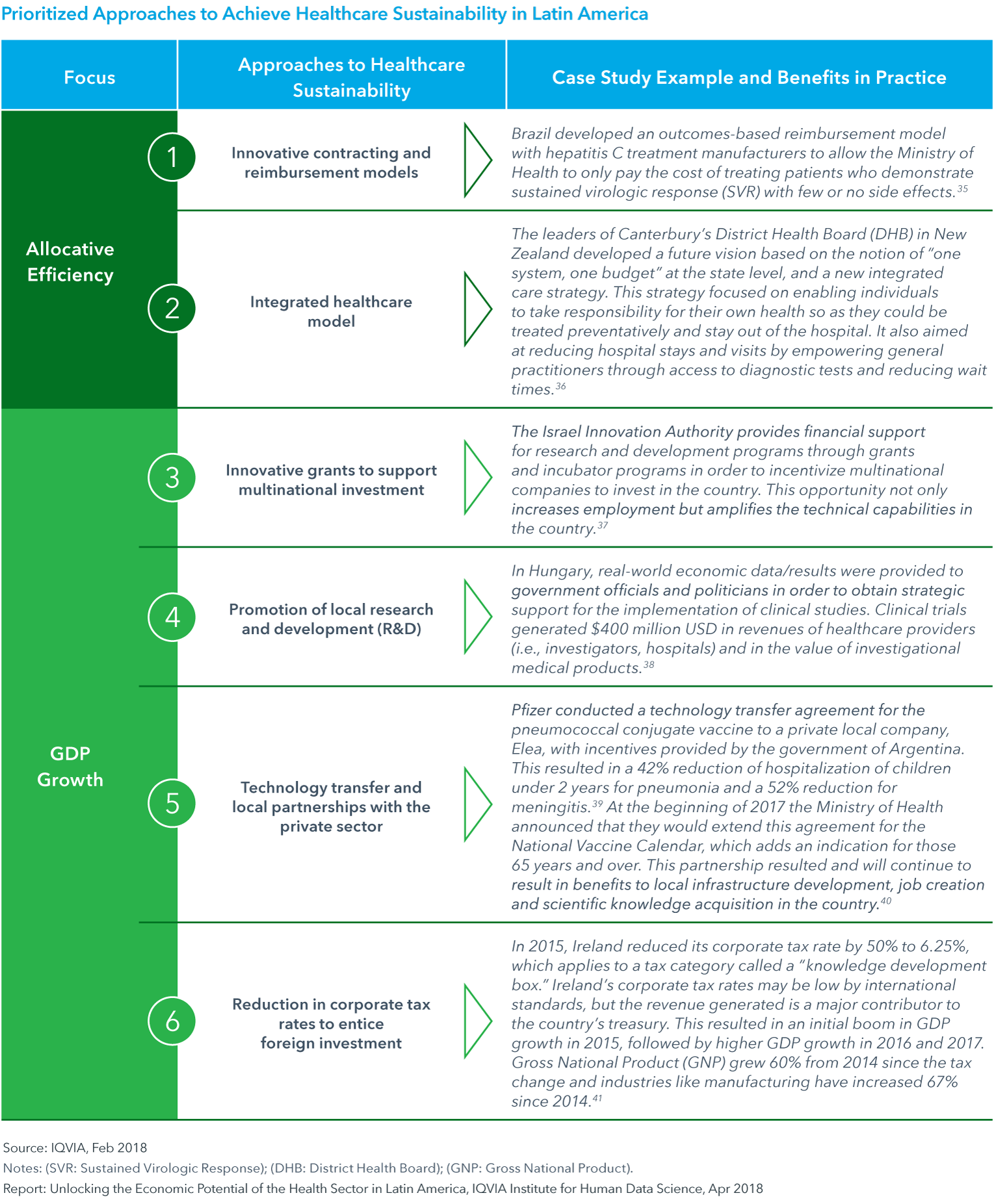 Chart 7: Prioritized Approaches to Achieve Healthcare Sustainability in Latin America