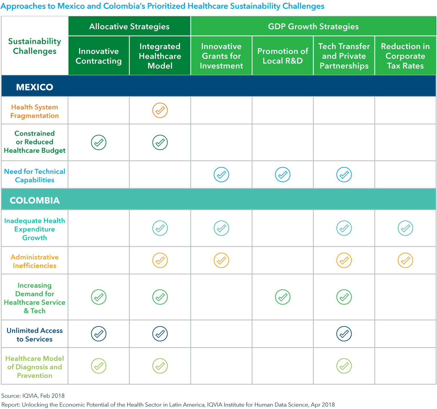 Chart 8: Approaches to Mexico and Colombia's Prioritized Healthcare Sustainability Challenges