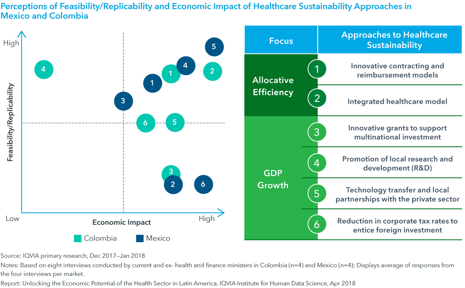 Chart 9: Perceptions of Feasibility/Replicability and Economic Impact of Healthcare Sustainability Approaches in Mexico and Colombia
