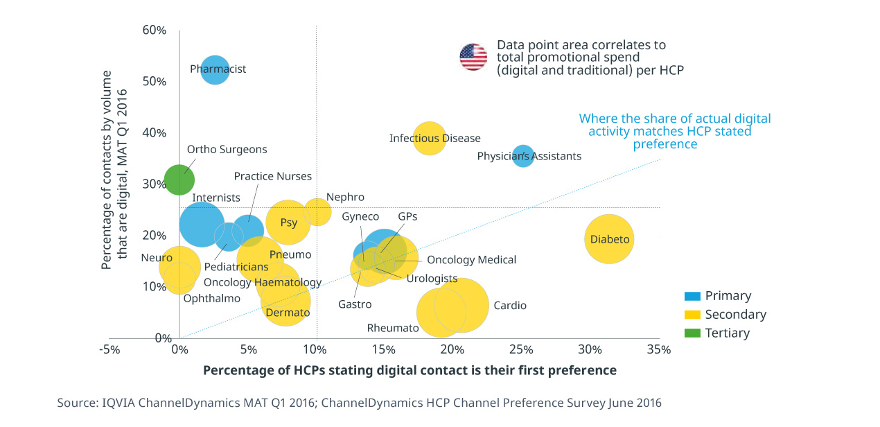Data point area correlates to total promotional spend (digital and traditional) per HCP Where the share of actual digital activity matches HCP stated preference