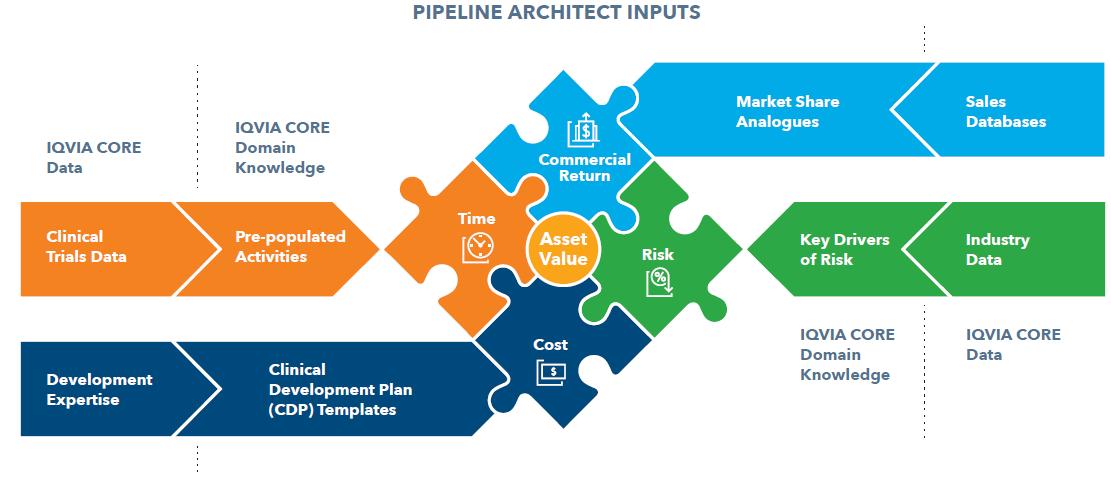 pipeline architect